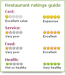 Restaurant Ratings Guide